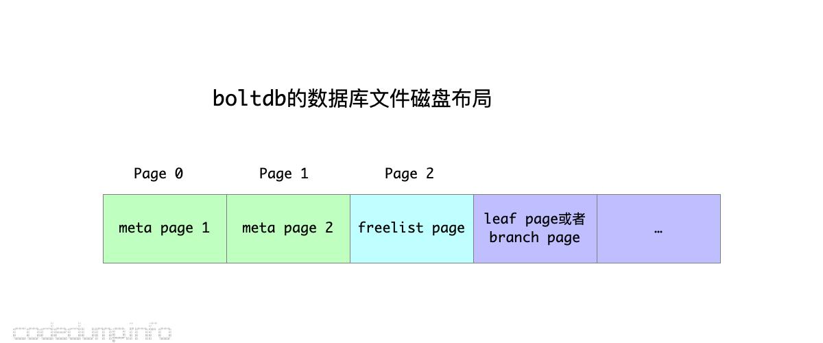boltdb-layout