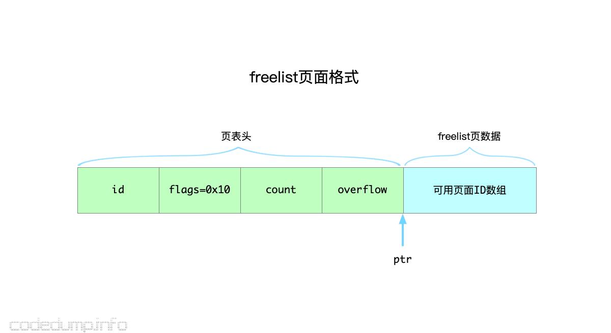freelist-page-layout