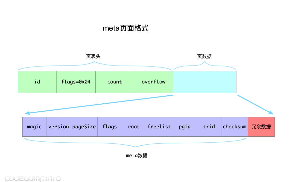 meta-page-layout