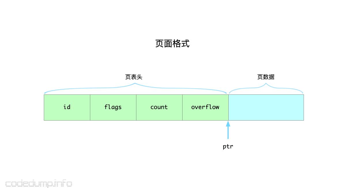 page-layout