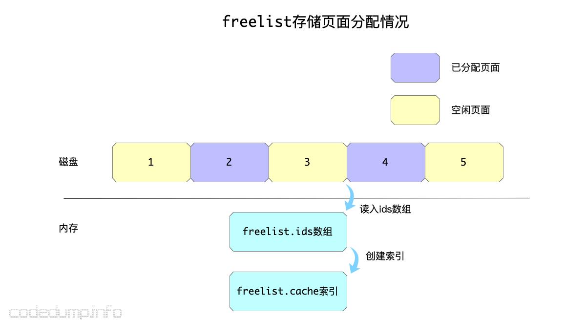 freelist
