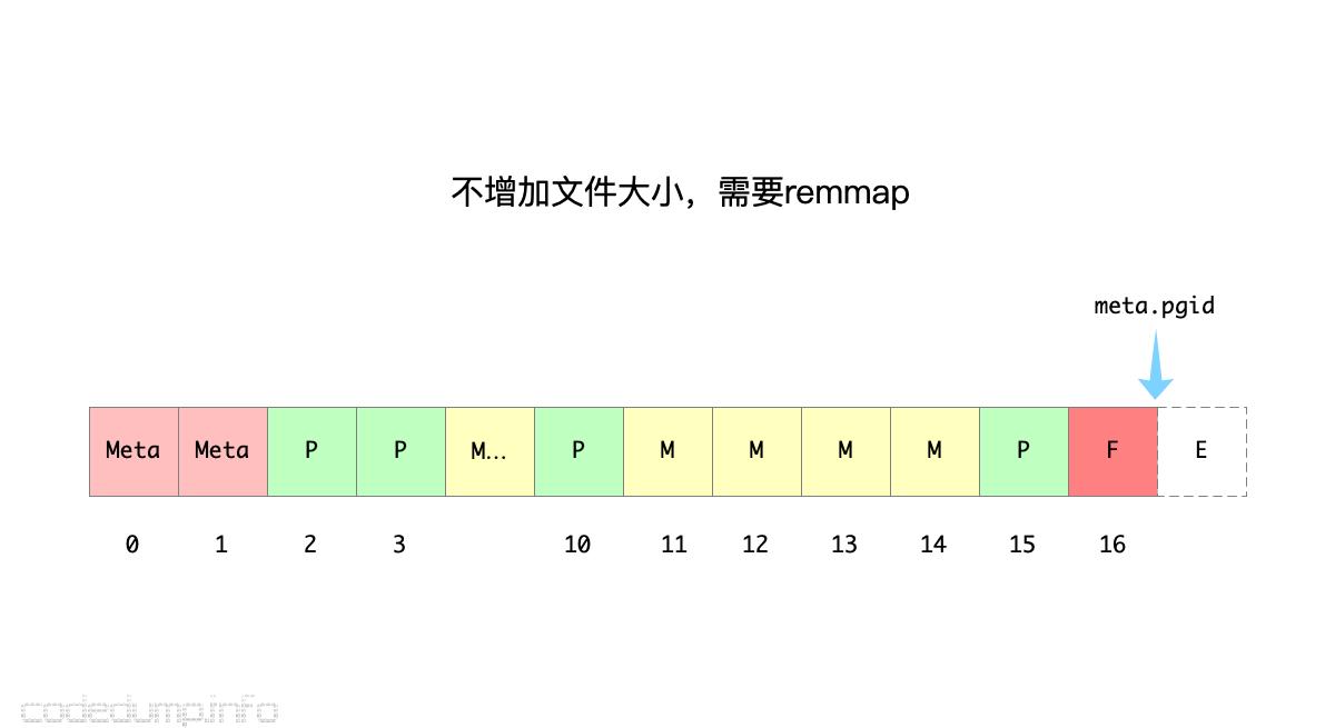dbfile-4