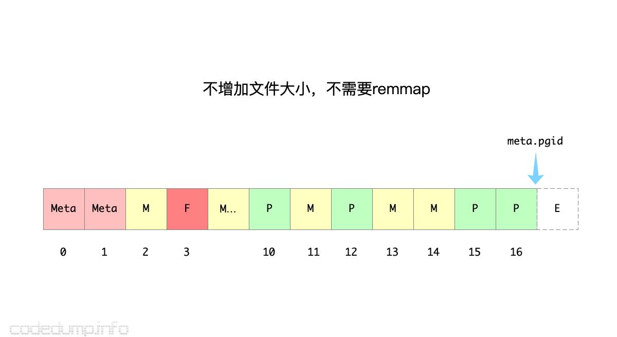 dbfile-5