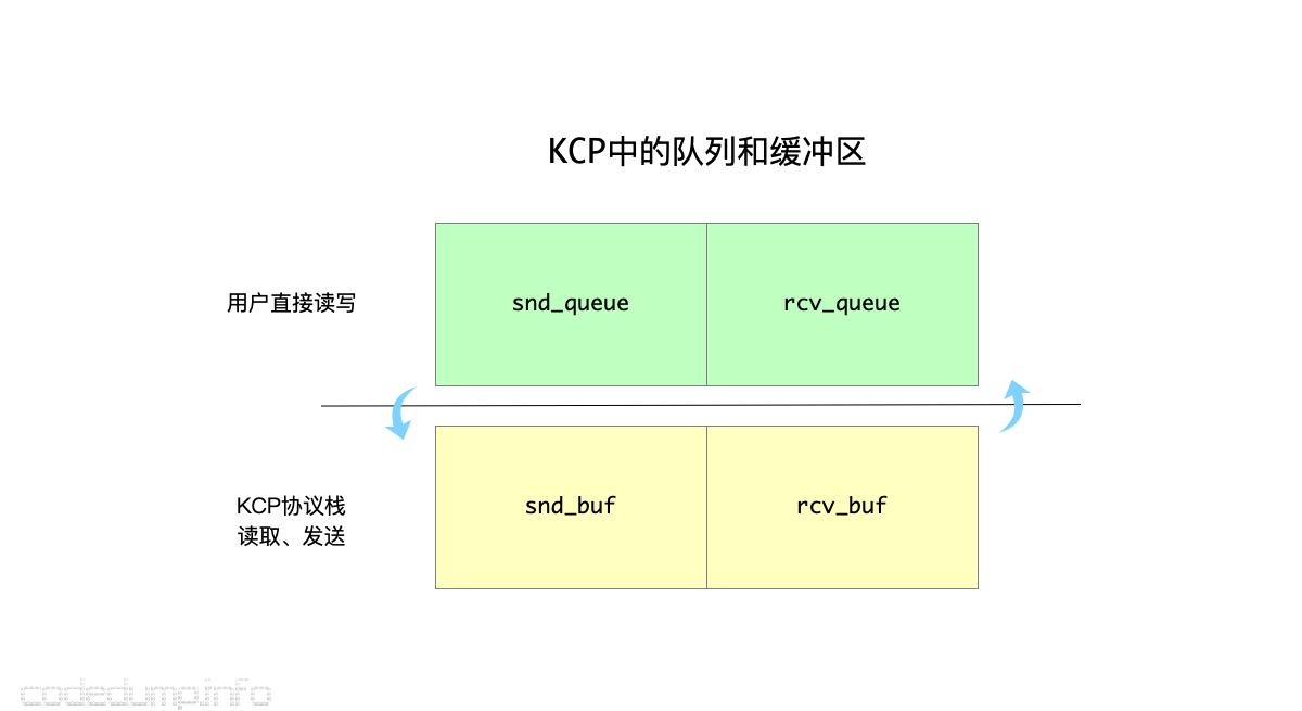 kcp-queue-buf
