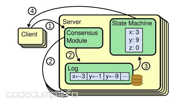 Etcd Raft与应用层的交互