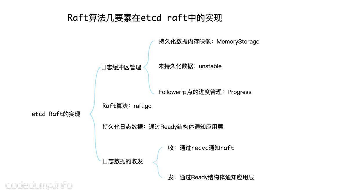 Raft算法几要素在etcd raft中的实现