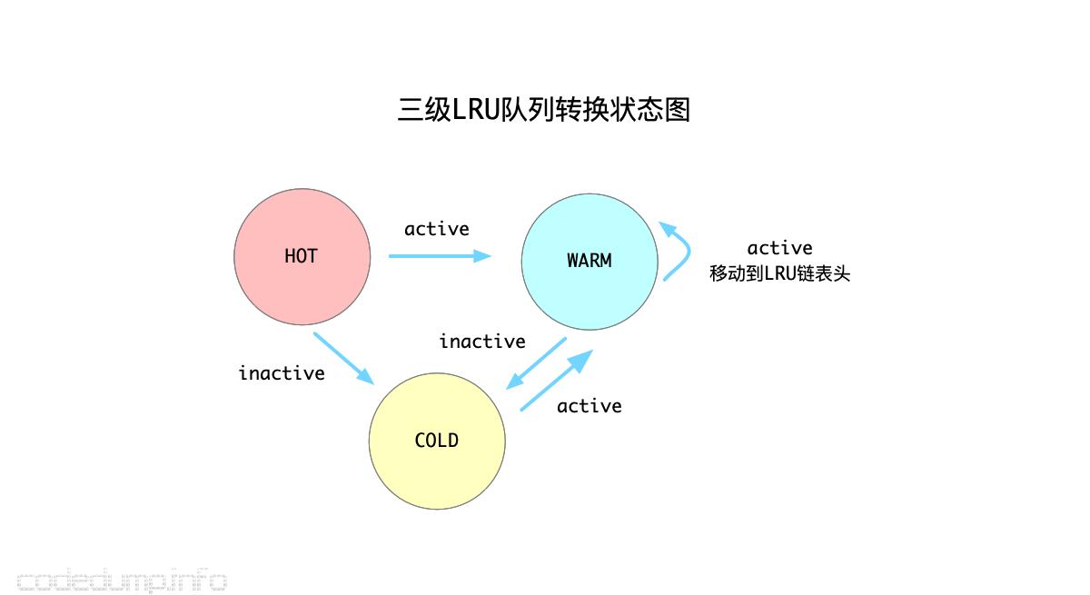 三级LRU队列转换状态图