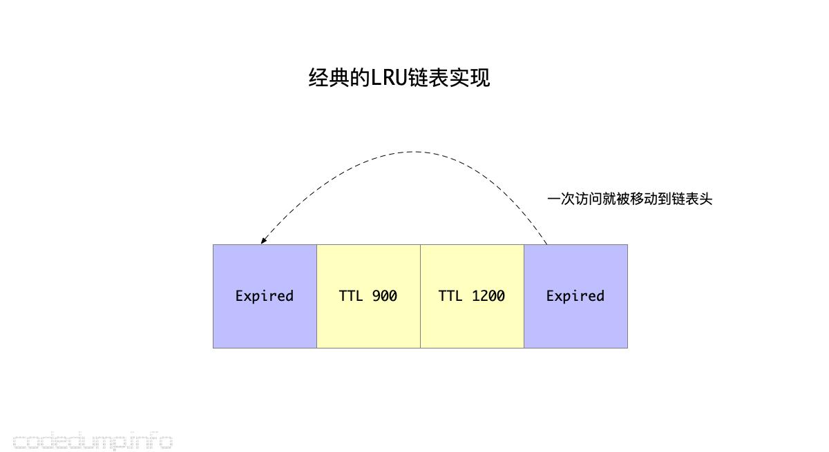 经典的LRU链表实现