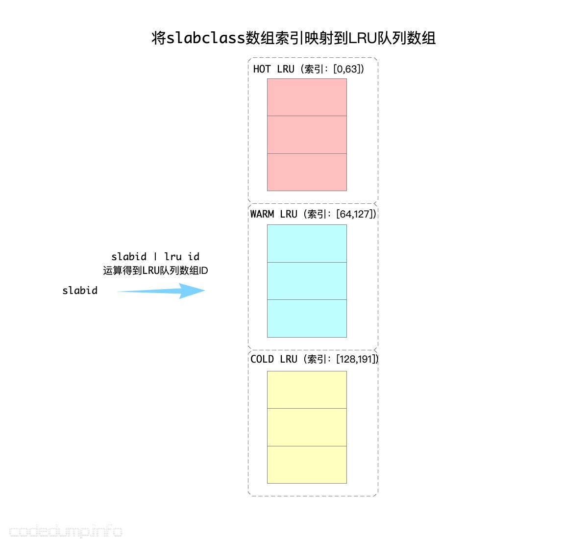 将slabclass数组索引映射到LRU队列数组