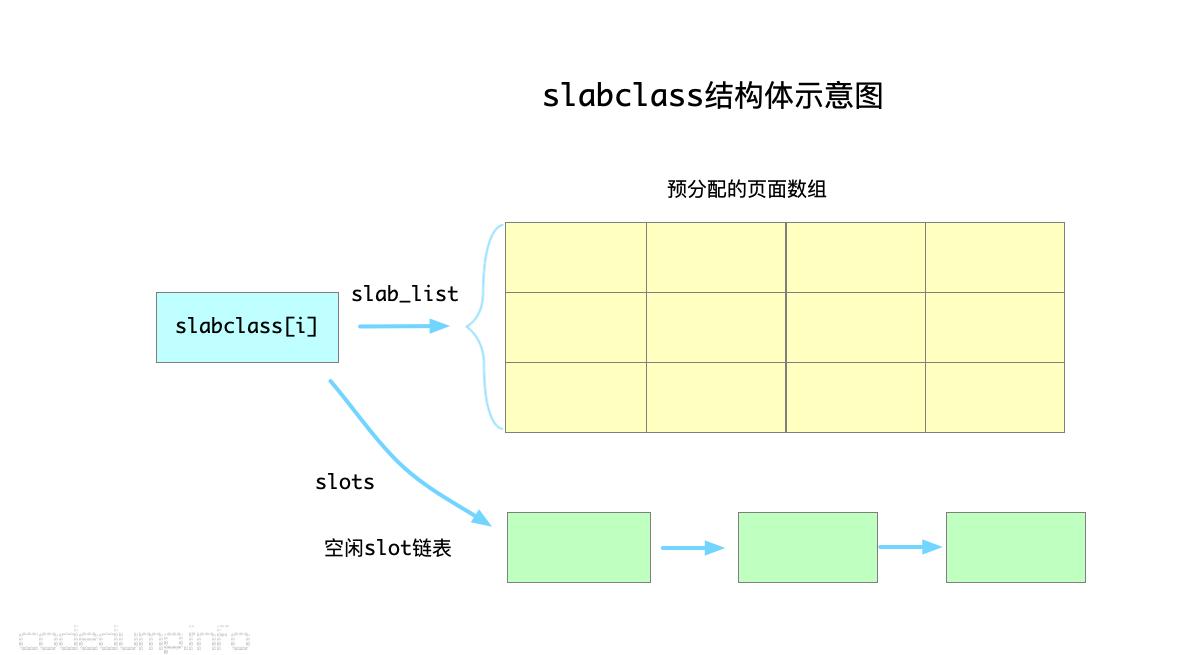 slabclass结构体示意图