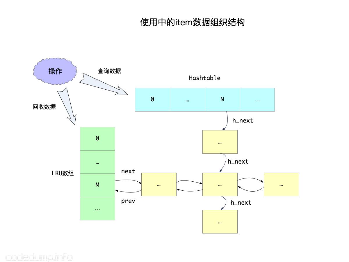 使用中的item数据组织结构