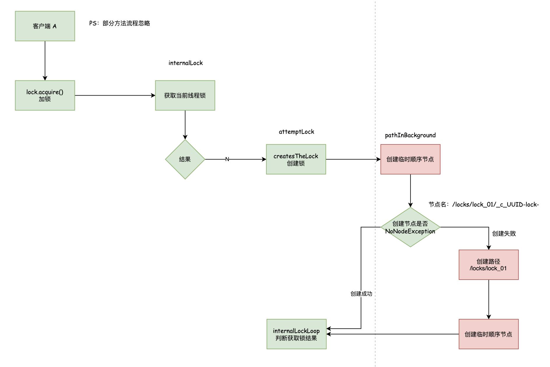 ZooKeeper 分布式锁 Curator 源码 01:可重入锁