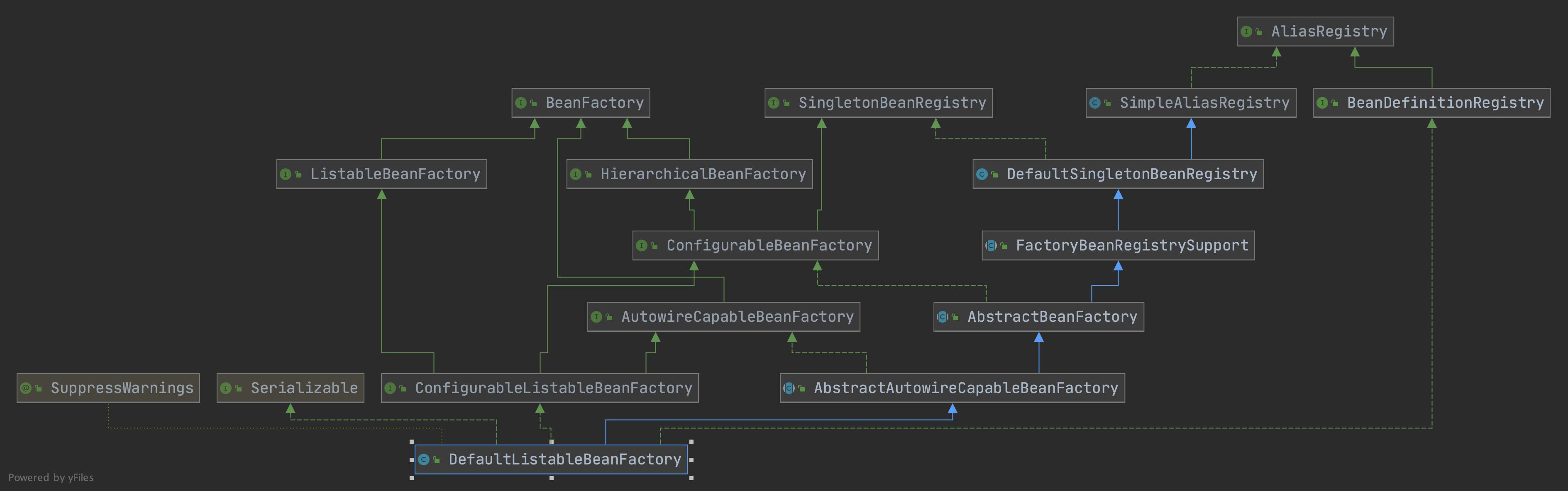 DefaultListableBeanFactory UML