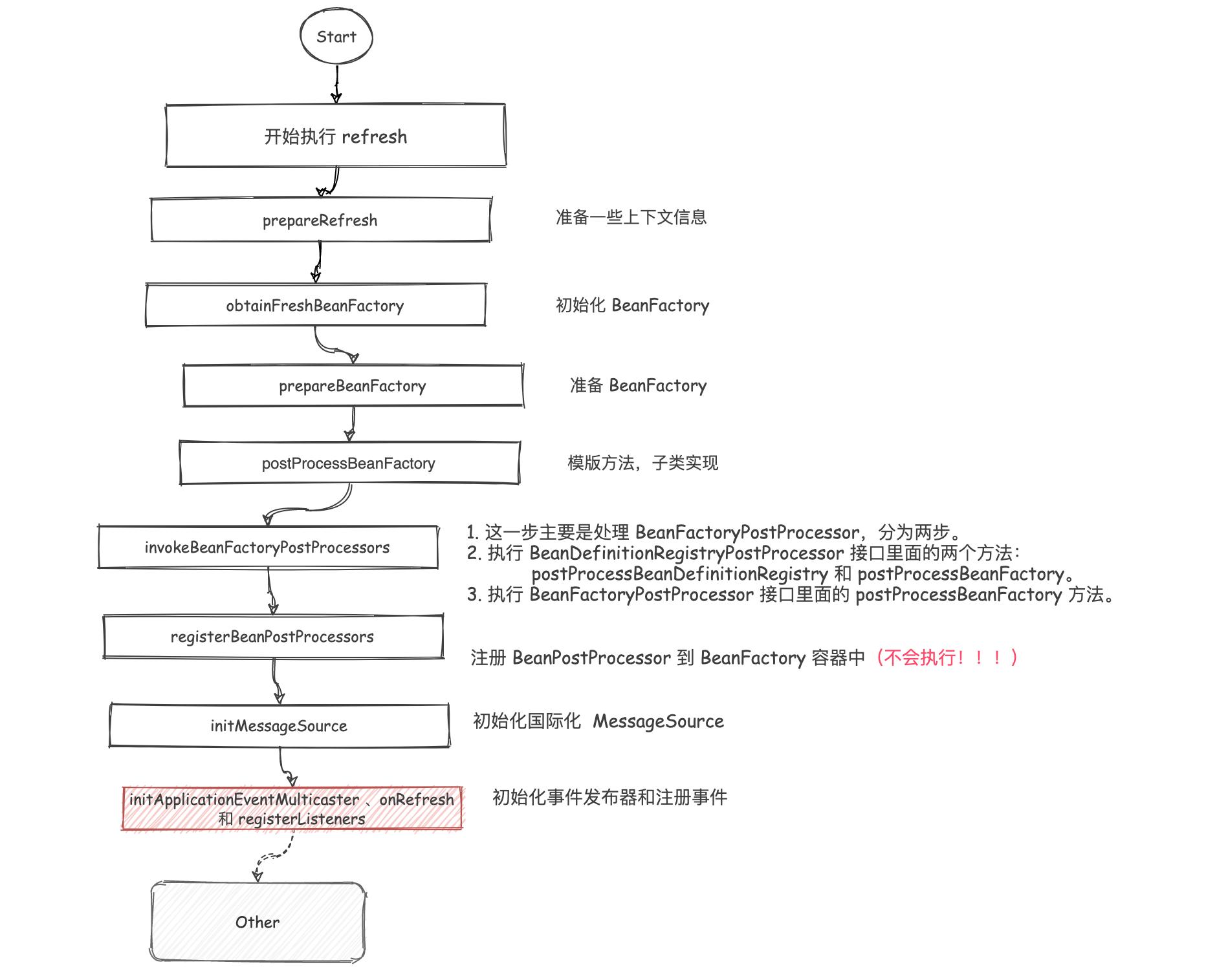 Spring 源码学习 14:initApplicationEventMulticaster 、onRefresh 和 registerListeners