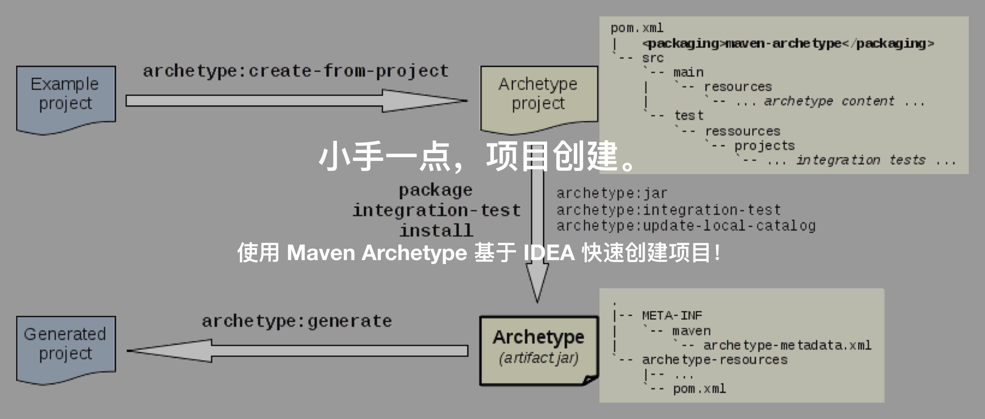 老大说新项目的结构和 xxx 项目一样就可以了,我 ……