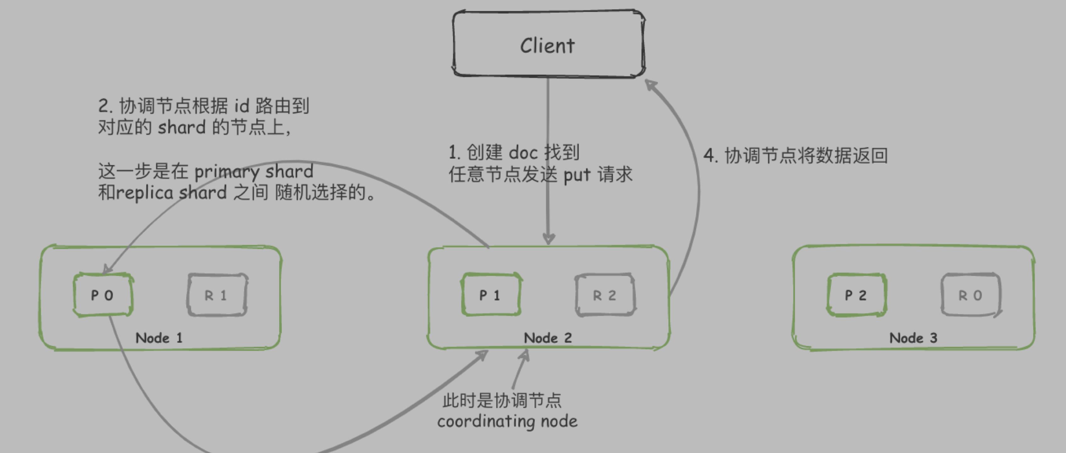 【Elasticsearch 技术分享】—— ES 查询检索数据的过程,是什么样子的?