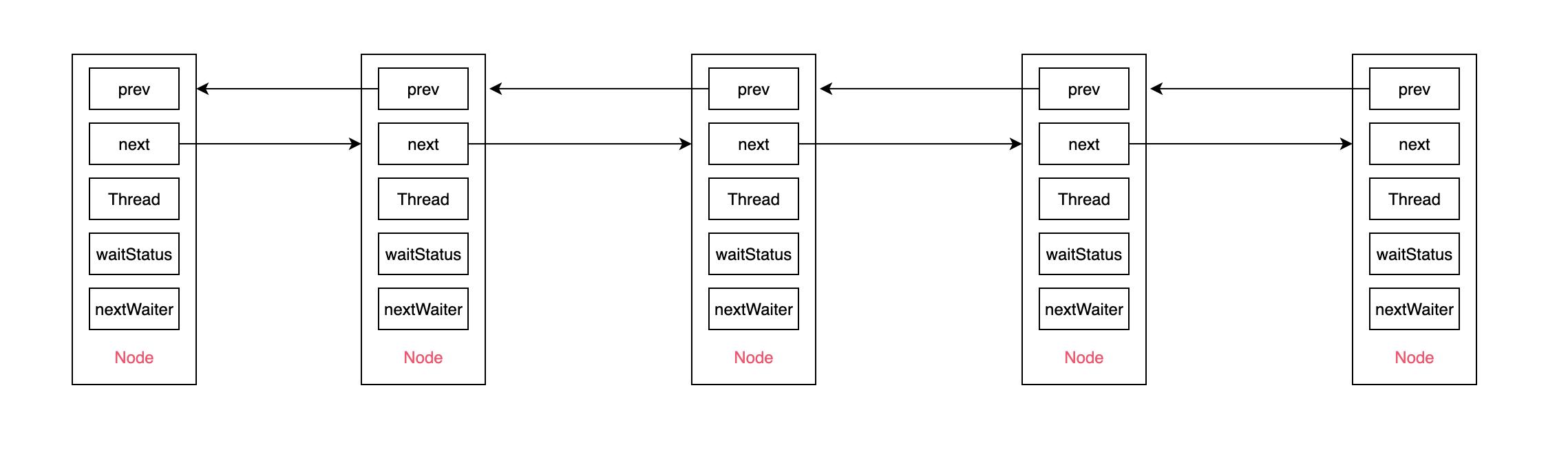node-fifo