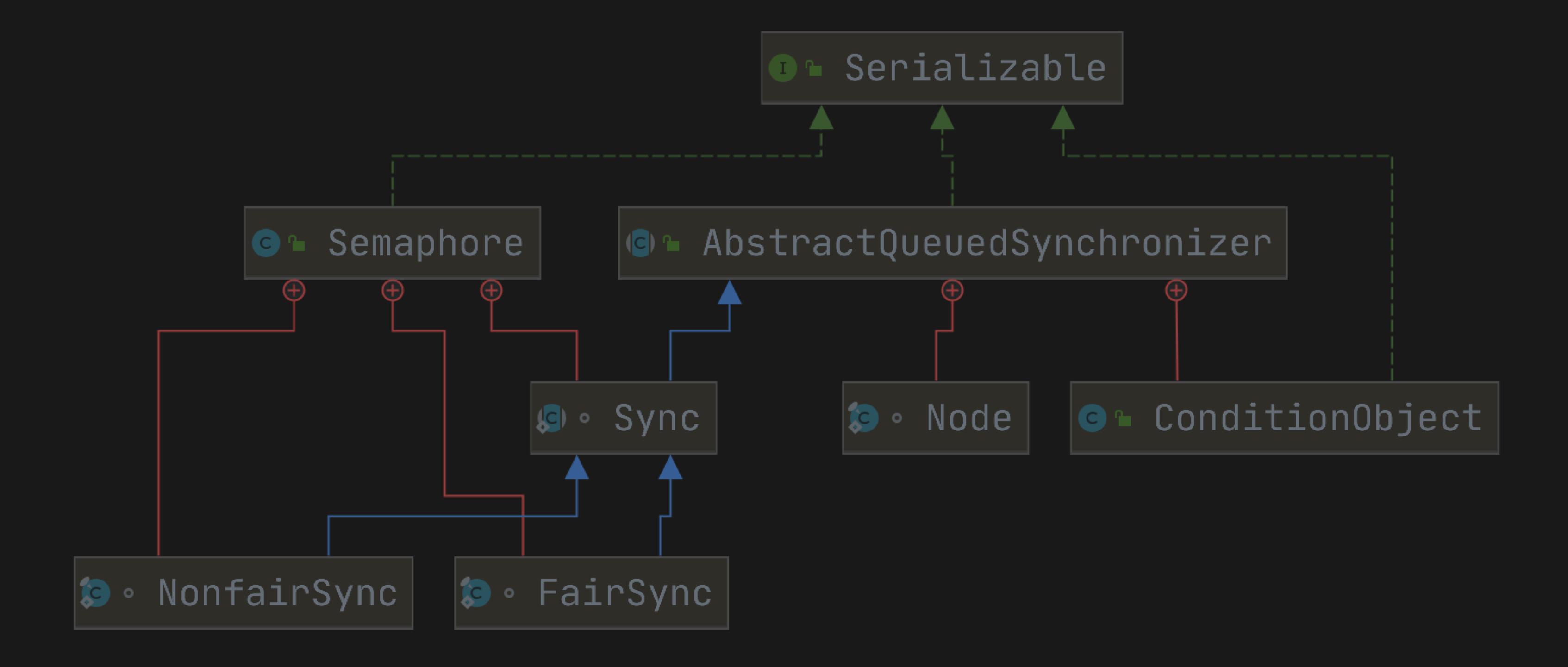 【JDK源码笔记】- 使用递增计数器的线程同步工具 —— 信号量,它的原理是什么样子的?