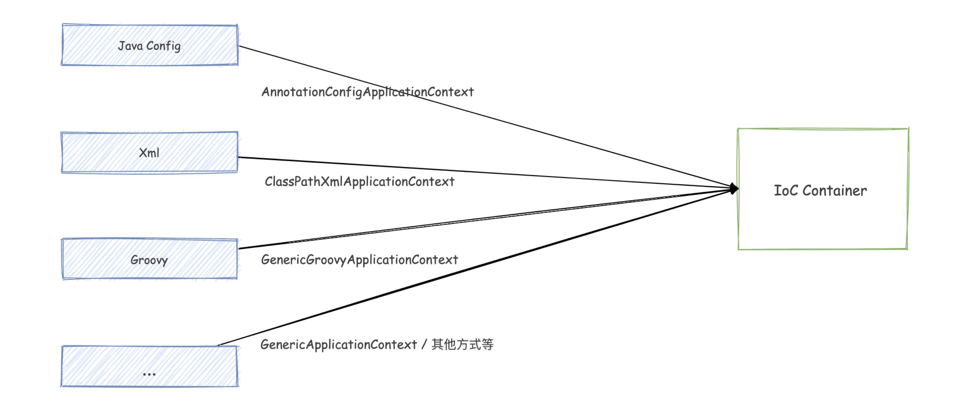 Spring 源码学习 03:创建 IoC 容器的几种方式