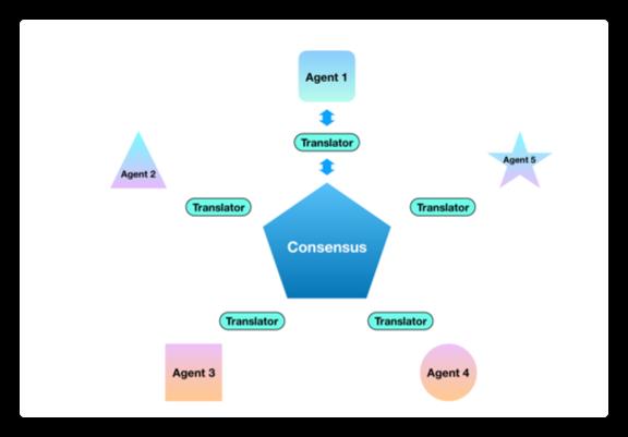 FedMD: Heterogenous Federated Learning via Model Distillation