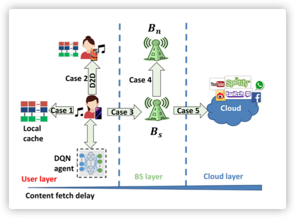 Attention-Weighted Federated Deep Reinforcement Learning for Device-to-Device Assisted Heterogeneous Collaborative Edge Caching