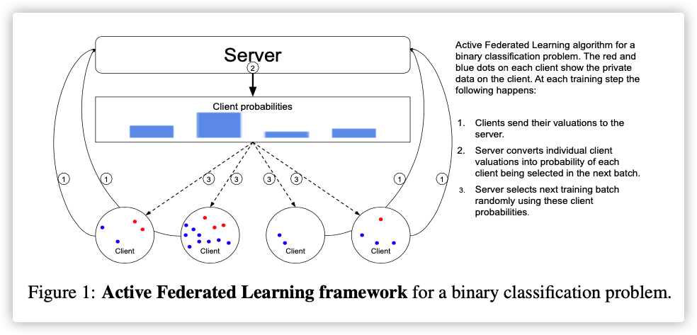 Active Federated Learning