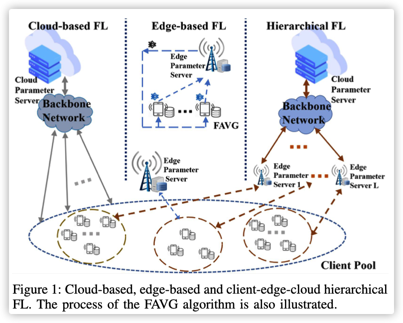 Client-Edge-Cloud Hierarchical Federated Learning