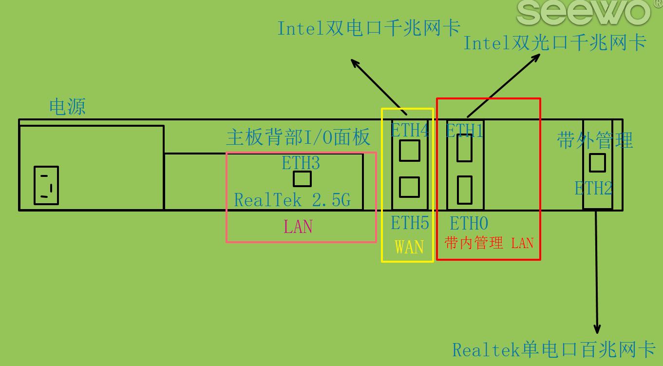 带内管理硬件使用方案规划示意图