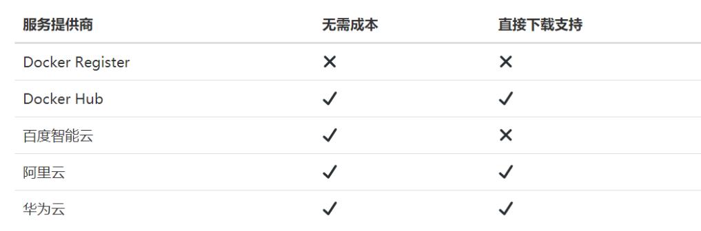 利用阿里云Docker容器镜像服务免费搭建无限容量不限速网盘