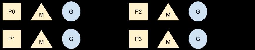 P, M, G diagram