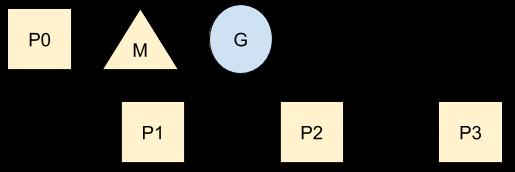 P initialization