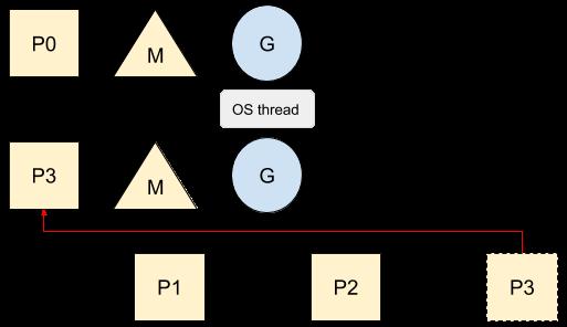 OS thread creation
