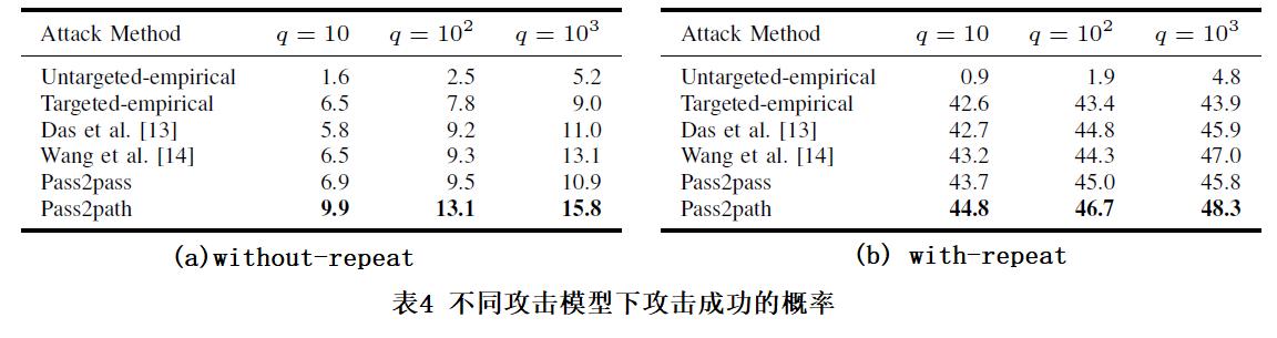 表4 不同攻击模型下攻击成功的概率
