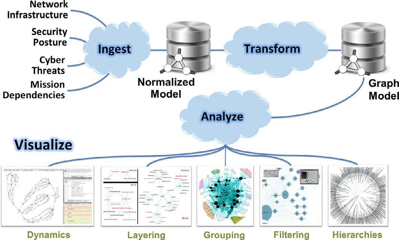 CyGraph架构