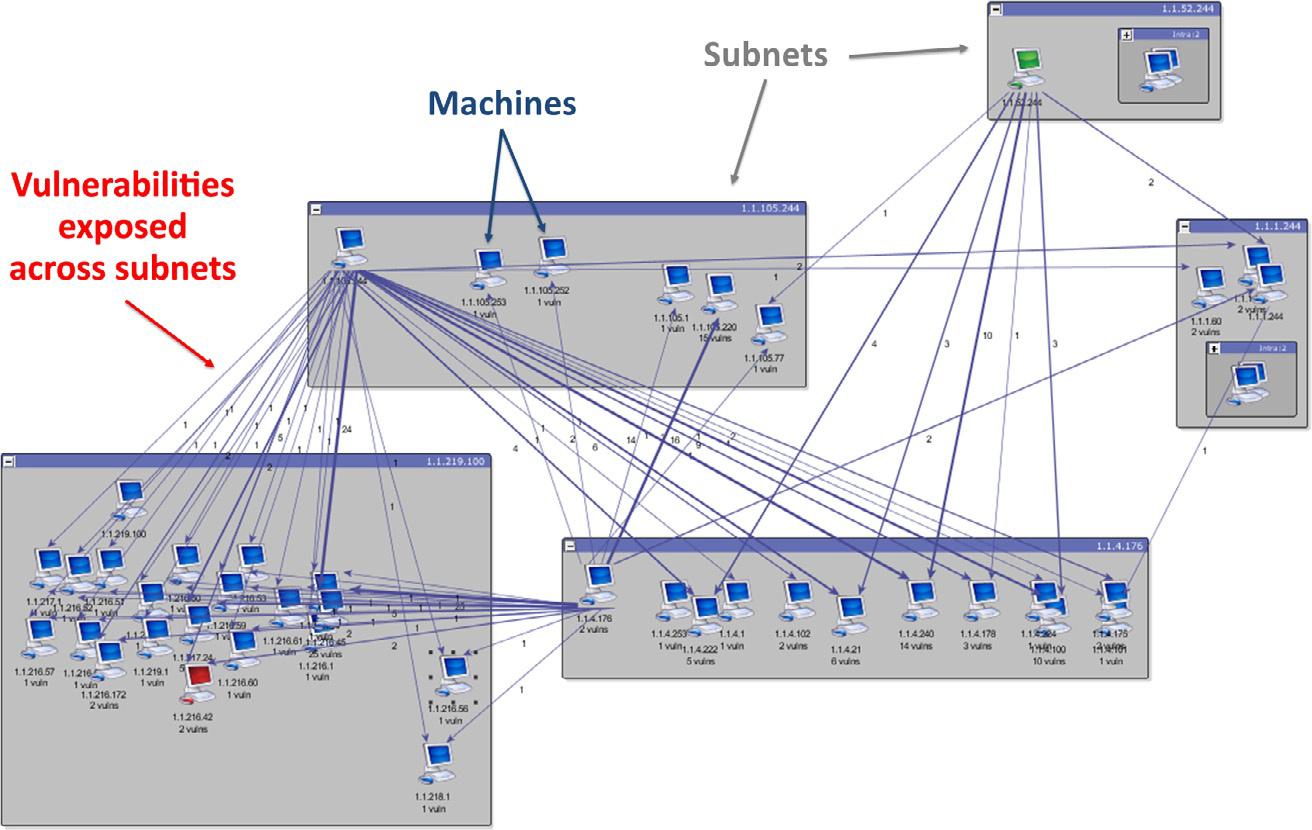 TVA攻击图可视化。