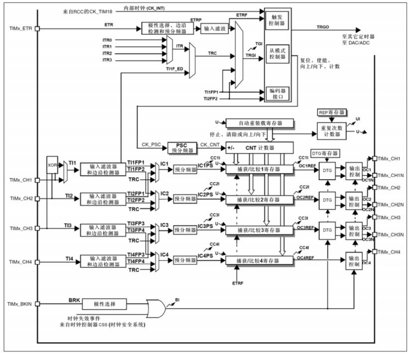 高级控制定时器框图