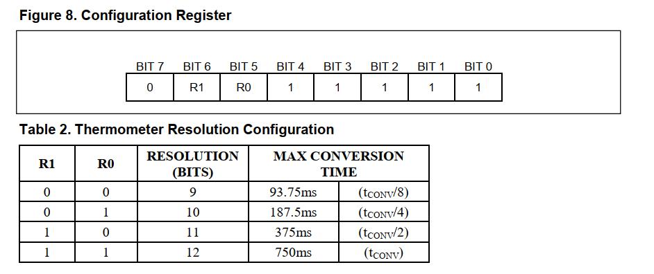 配置寄存器及与分辨率的关系