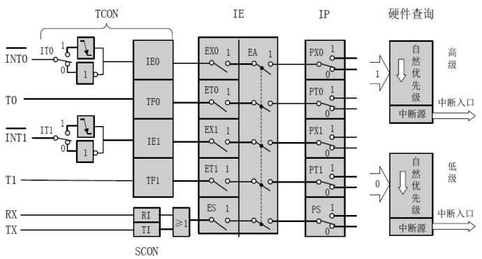 中断系统结构