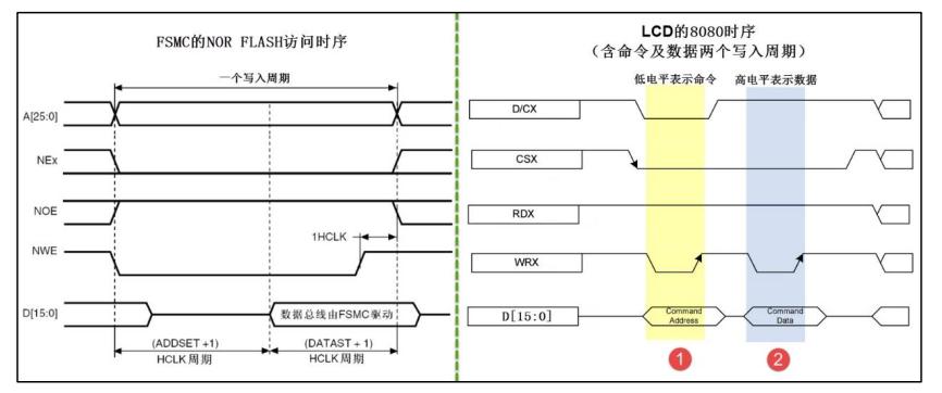 FSMC模式B时序与8080时序对比(写过程)