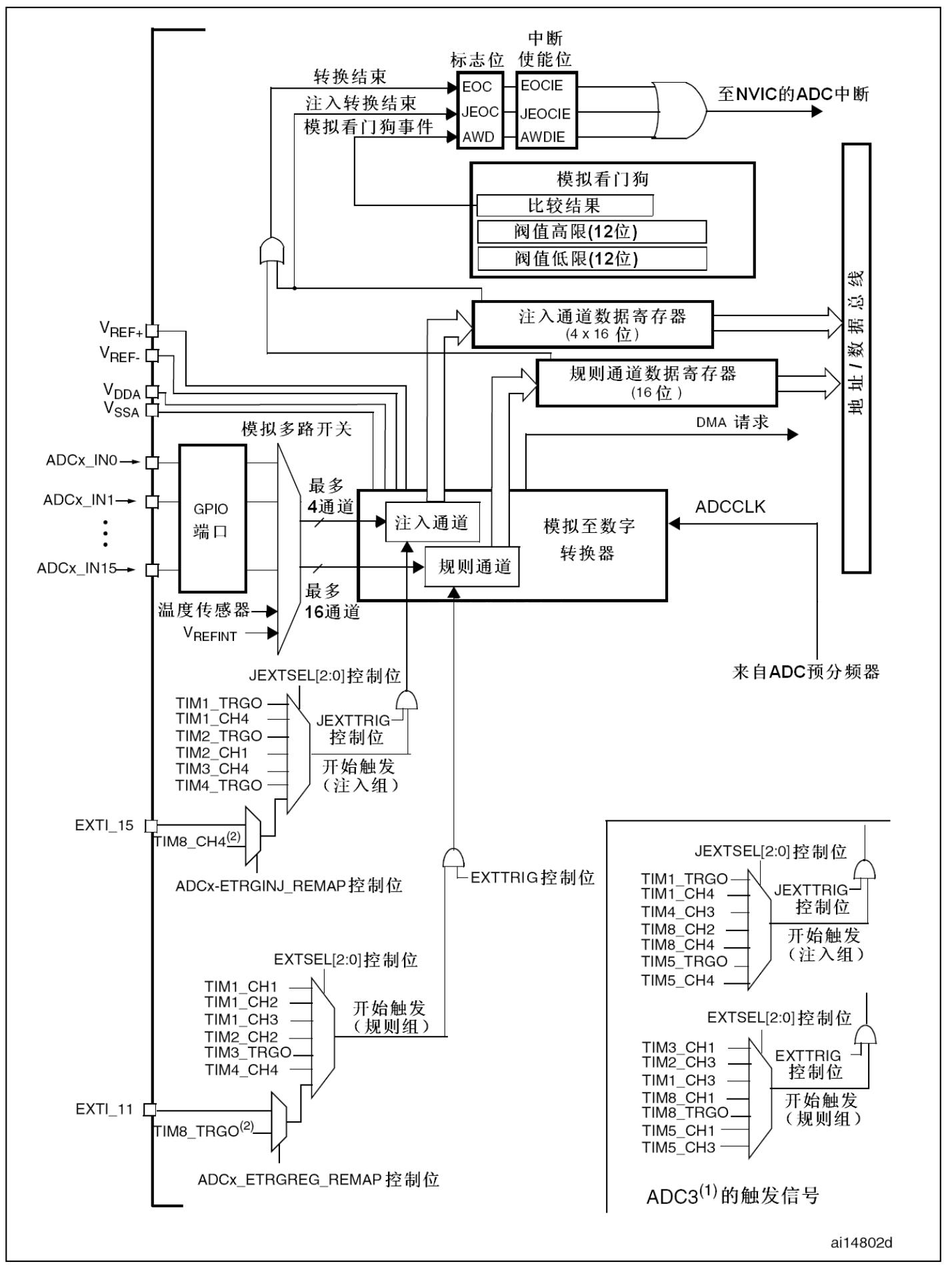 单个ADC框图