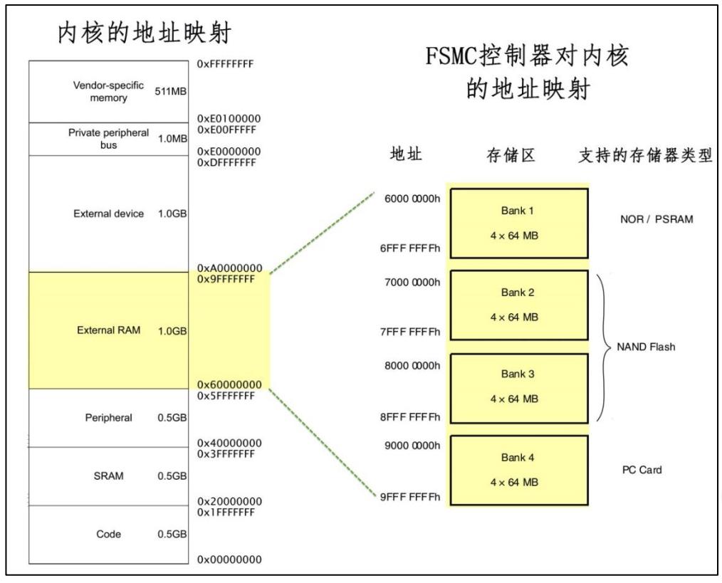 FSMC 的地址映射