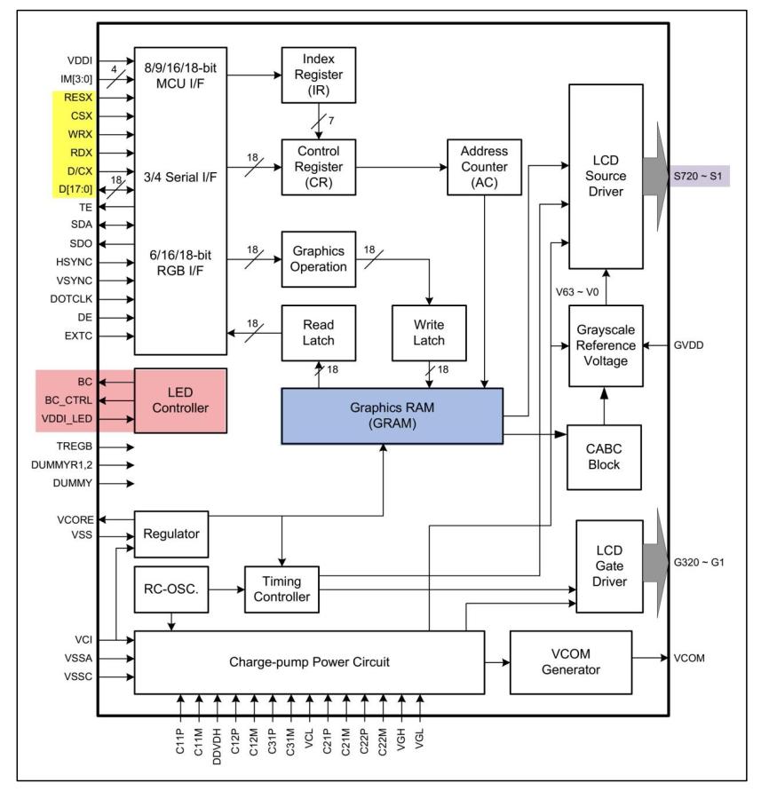 ILI9341控制器内部框图