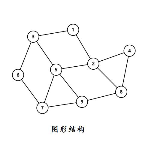 数据结构与算法学习之链表