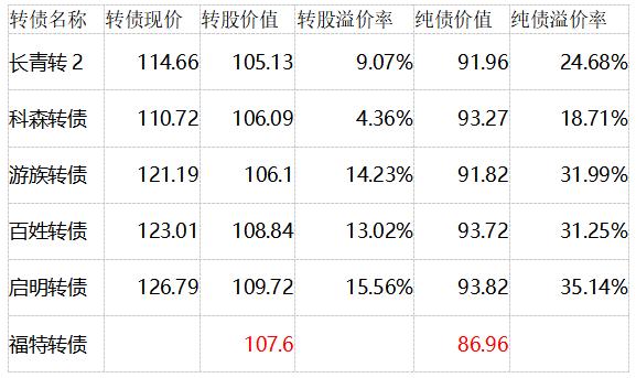 同评级、转股价值接近的转债对比图