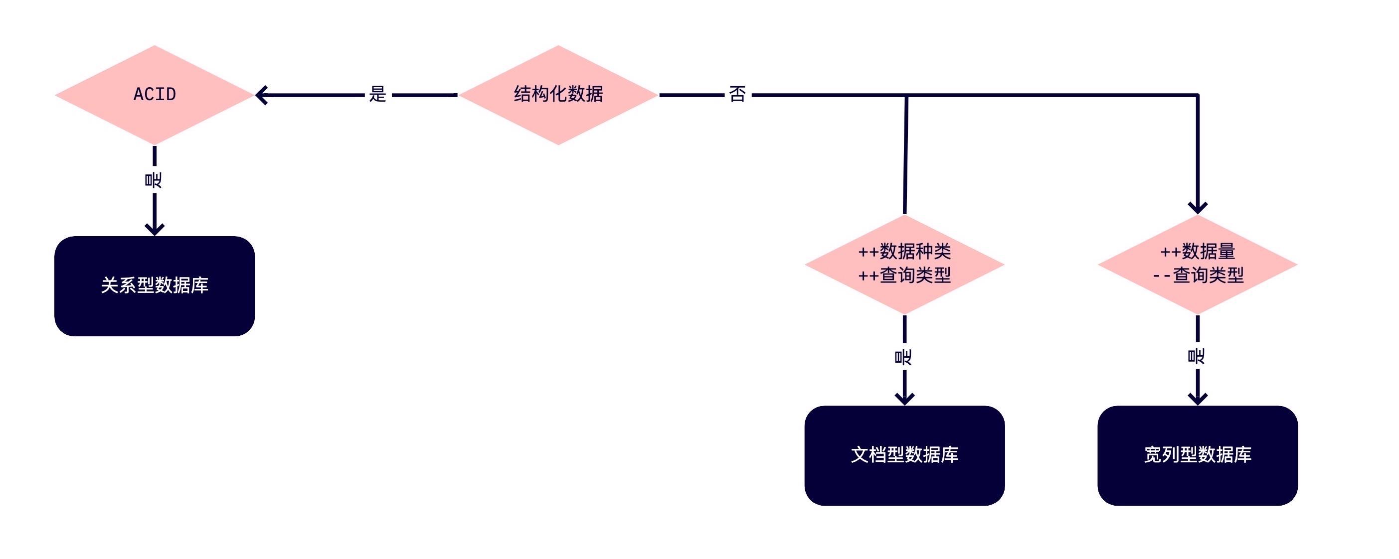 数据库选择流程图