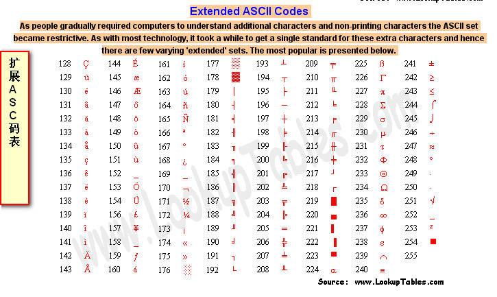 拓展 ASCII 码表