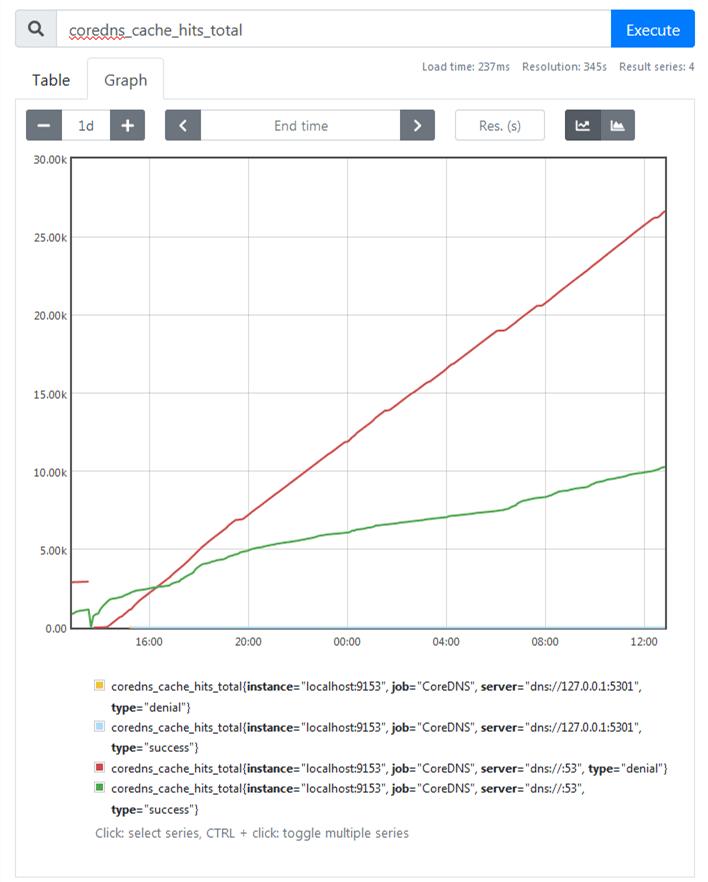 coredns_cache_hits_total