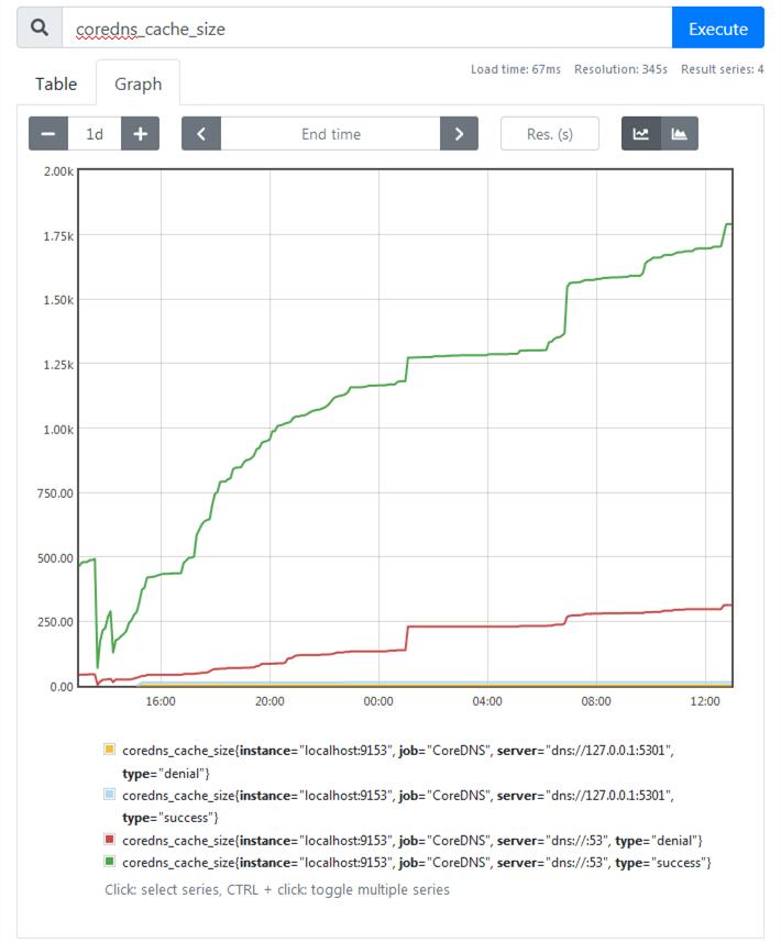 coredns_cache_size
