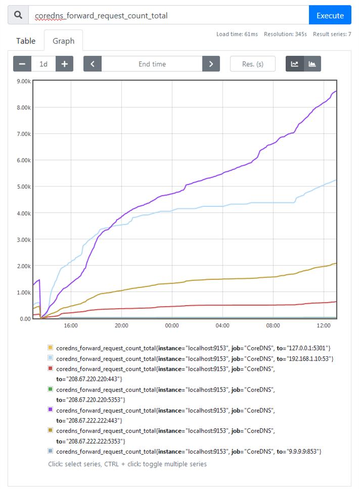 coredns_forward_request_count_total