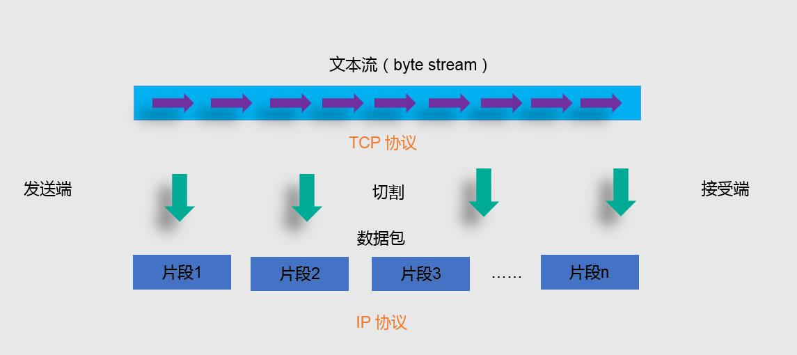 为什么说 TCP 协议是可靠的?